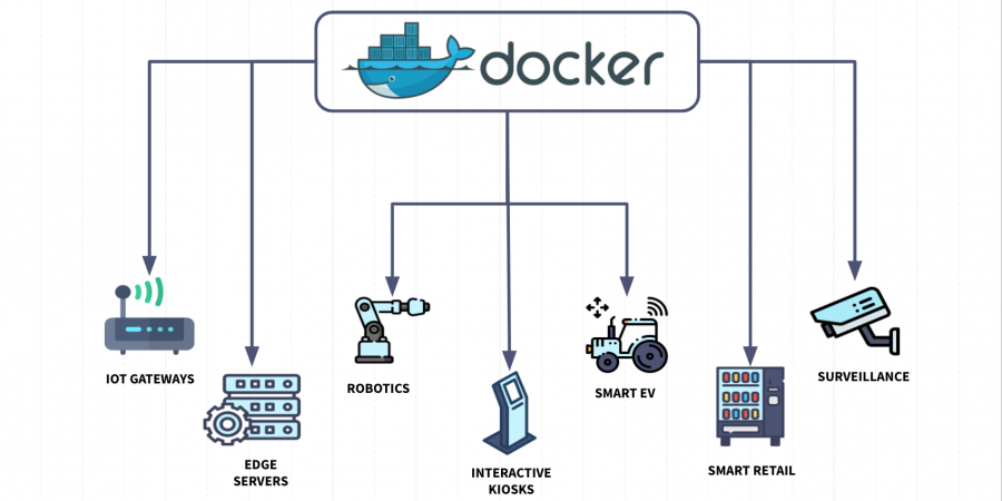 Deploy Docker Containers to Embedded Linux Devices